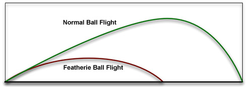 Golf Ball Trajectory Comparison