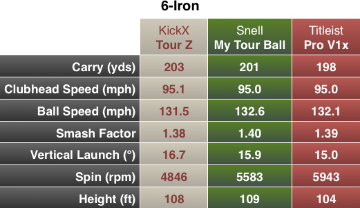 Snell My Tour Ball Chart 6I