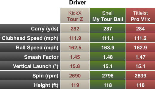 Snell My Tour Ball Chart Driver