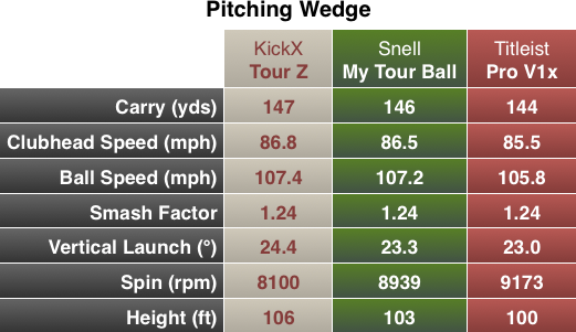 Snell My Tour Ball Chart PW