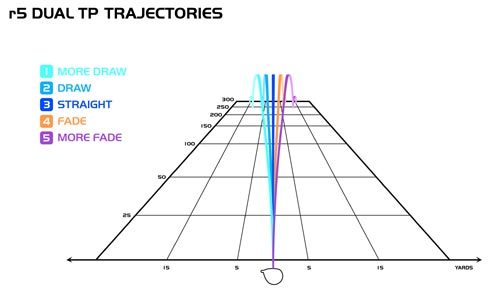 TaylorMade R5 Trajectories