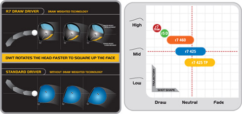 Taylormade R7 Draw Driver Chart