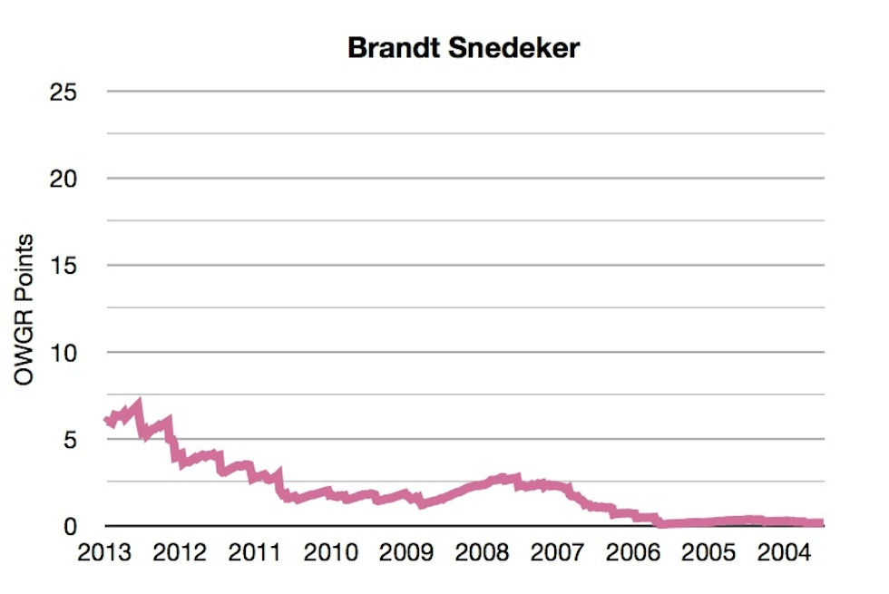 OWGR Graphs July 2013 Brandt Points