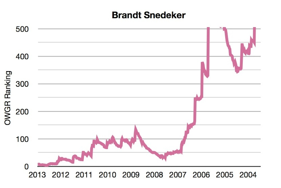 OWGR Graphs July 2013 Brandt Ranking