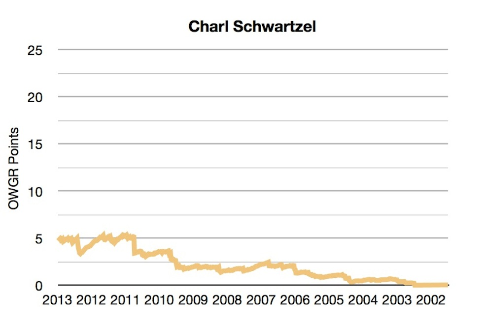 OWGR Graphs July 2013 Charl Points