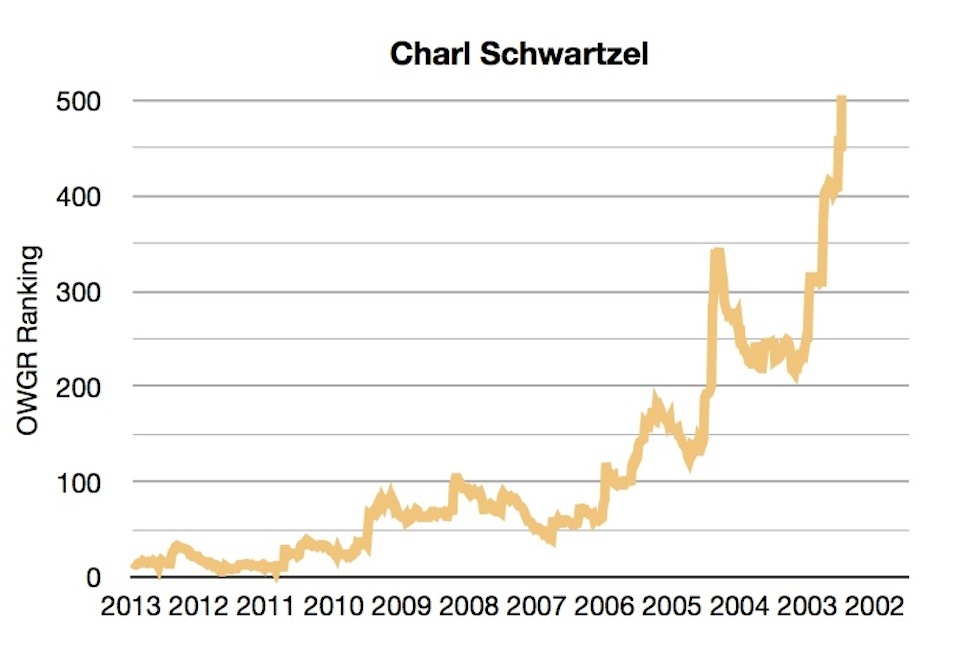 OWGR Graphs July 2013 Charl Ranking