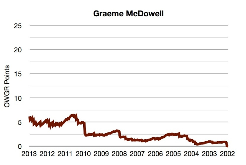 OWGR Graphs July 2013 Graeme Points