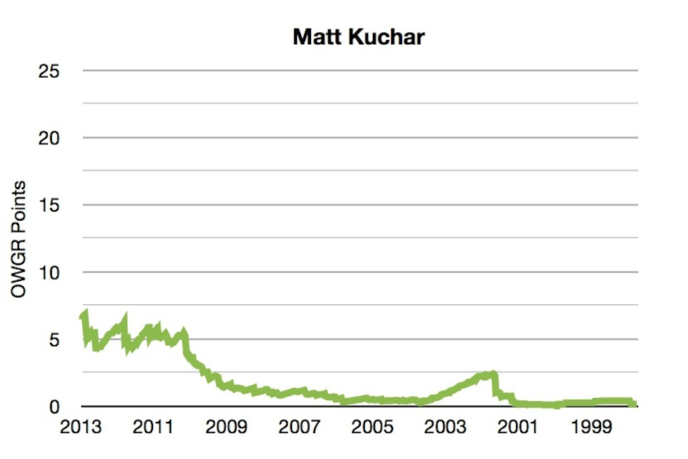 OWGR Graphs July 2013 Kuchar Points