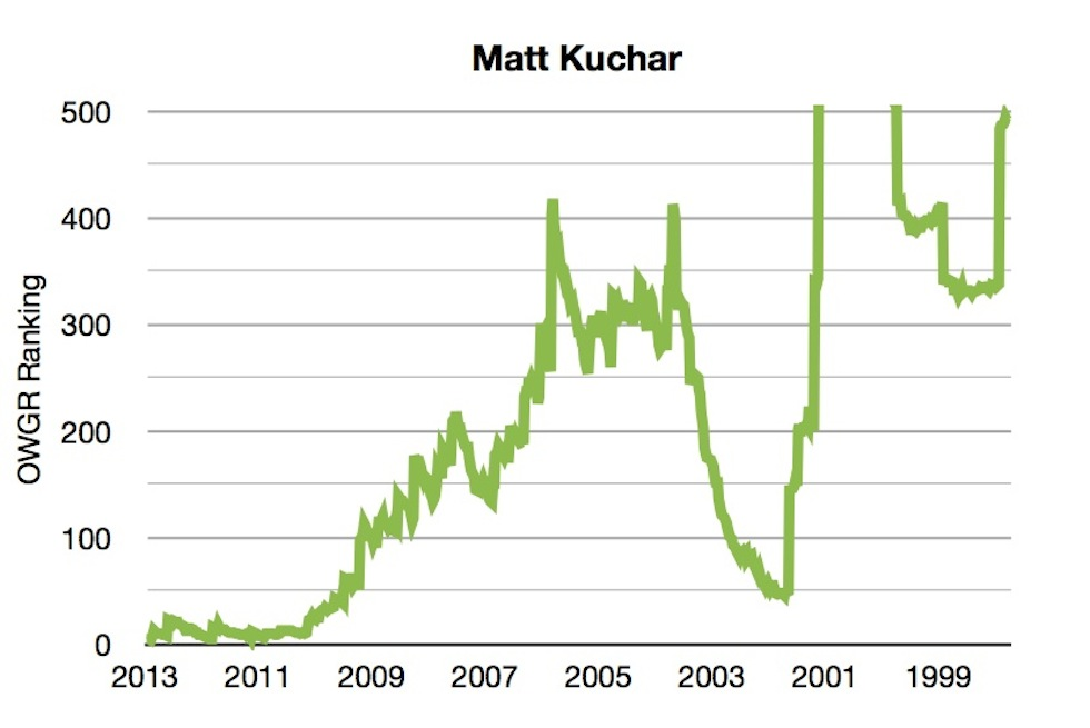 OWGR Graphs July 2013 Kuchar Ranking