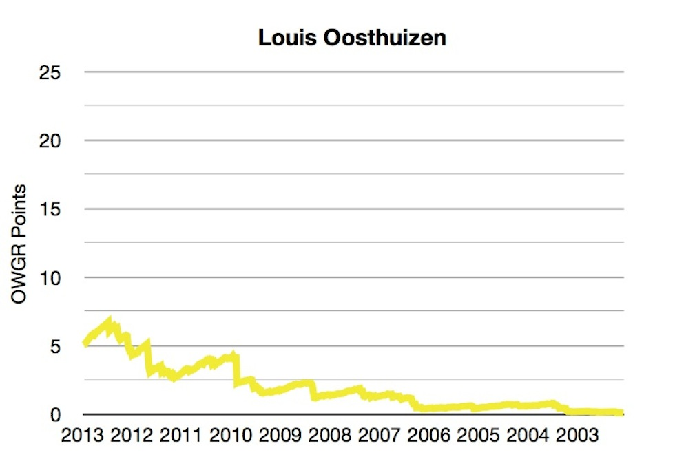 OWGR Graphs July 2013 Louis Points