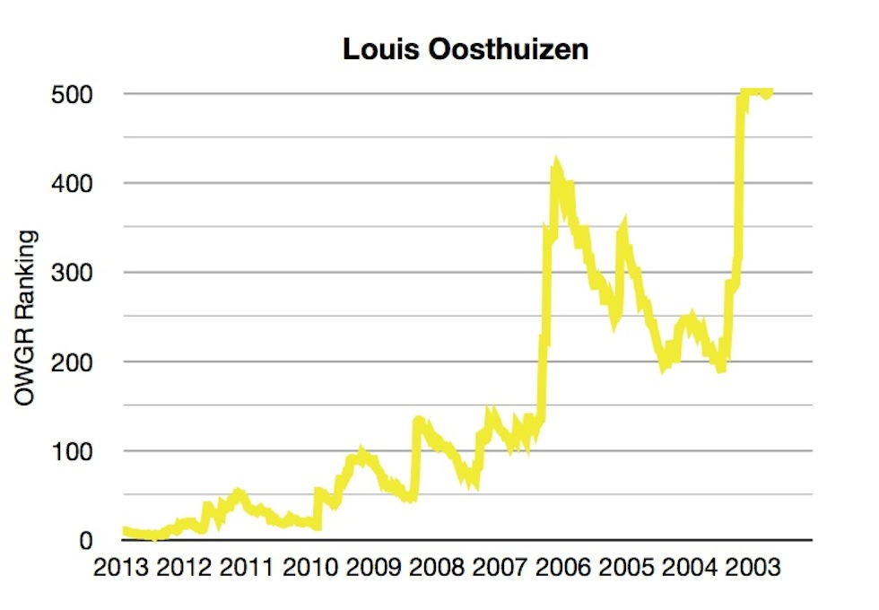 OWGR Graphs July 2013 Louis Ranking