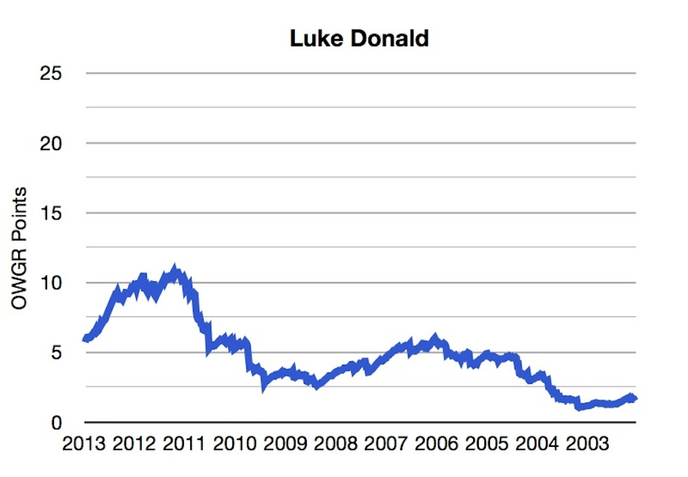OWGR Graphs July 2013 Luke Points