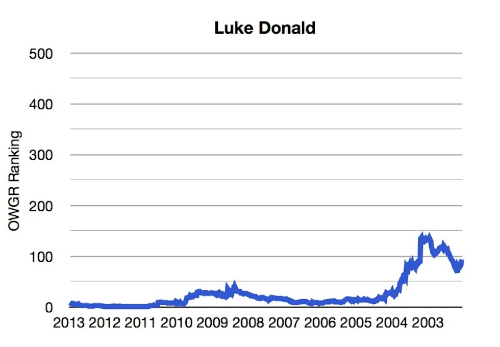 OWGR Graphs July 2013 Luke Ranking