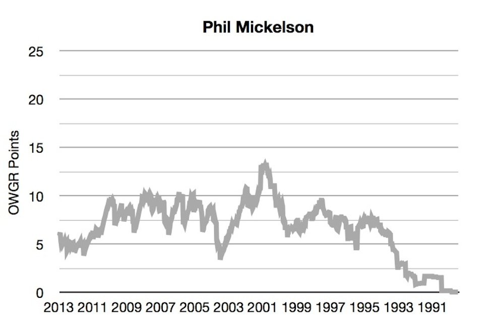 OWGR Graphs July 2013 Phil Points
