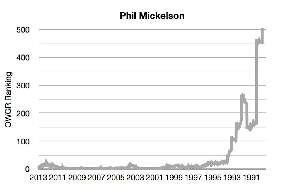 OWGR Graphs July 2013 Phil Ranking