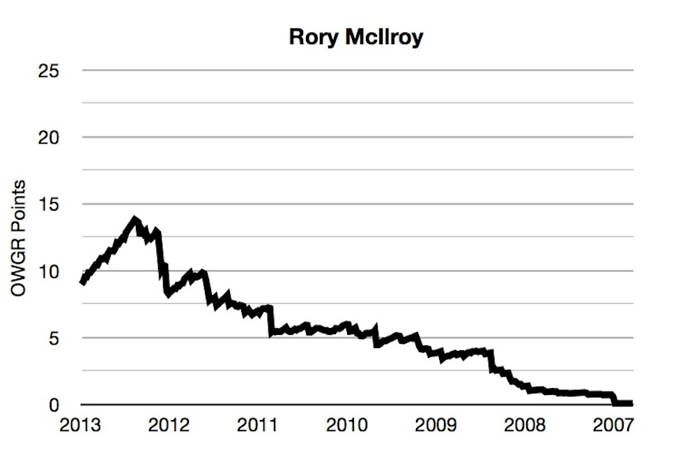 OWGR Graphs July 2013 Rory Points