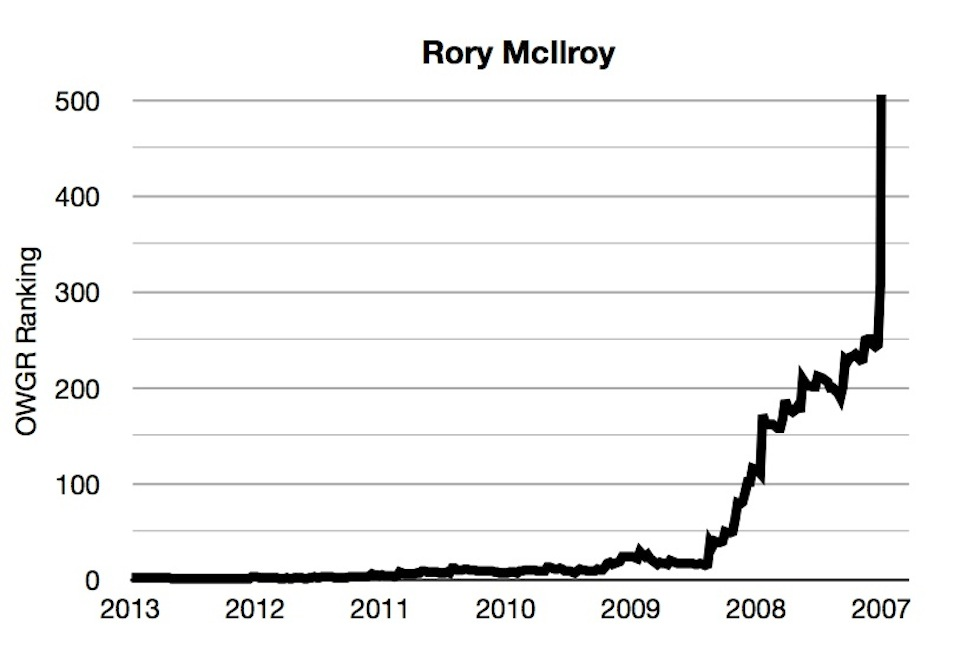 OWGR Graphs July 2013 Rory Ranking