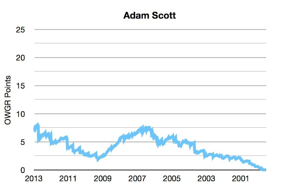 OWGR Graphs July 2013 Scott Points