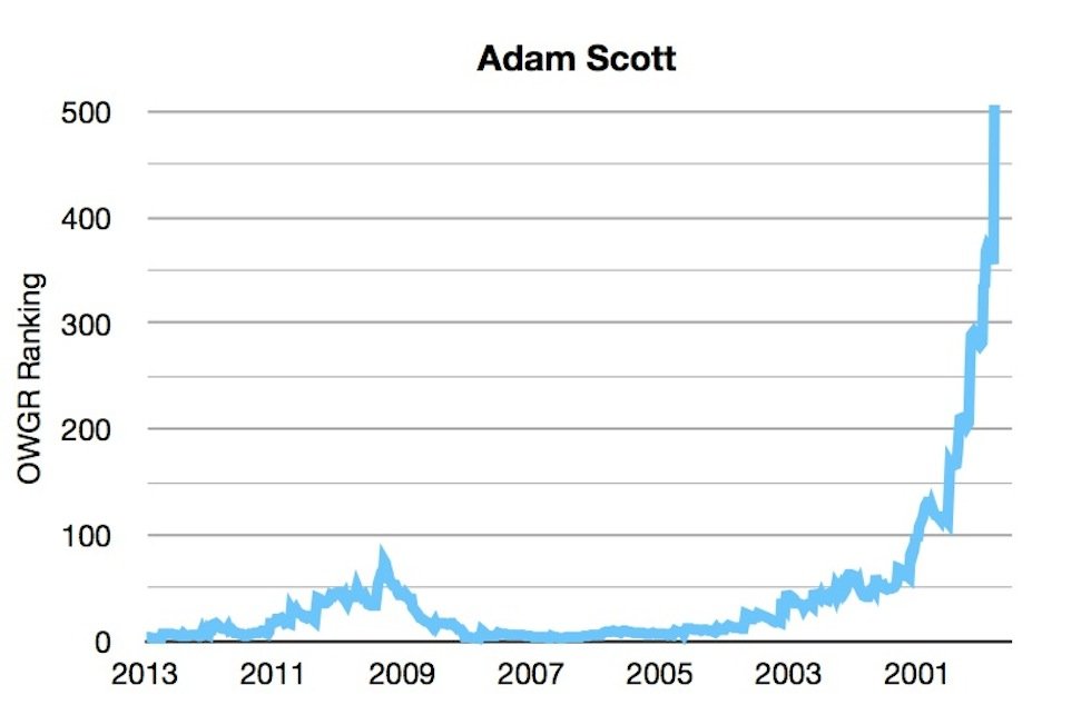OWGR Graphs July 2013 Scott Ranking