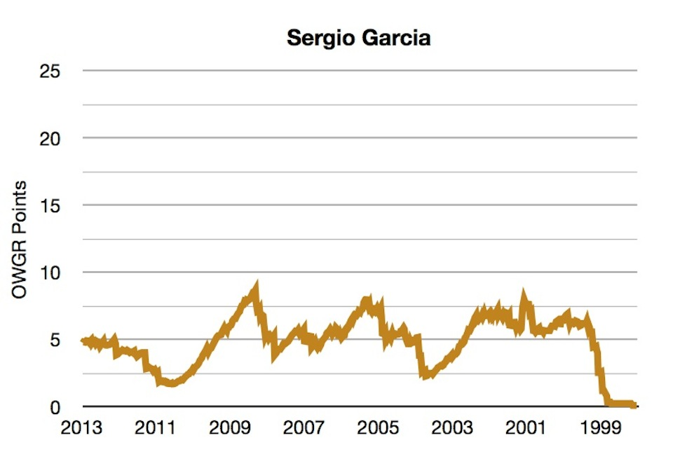 OWGR Graphs July 2013 Sergio Points