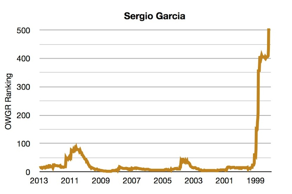 OWGR Graphs July 2013 Sergio Ranking