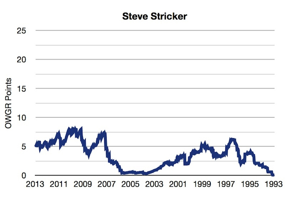 OWGR Graphs July 2013 Stricker Points
