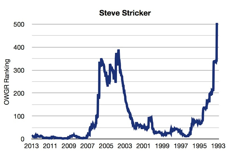OWGR Graphs July 2013 Stricker Ranking
