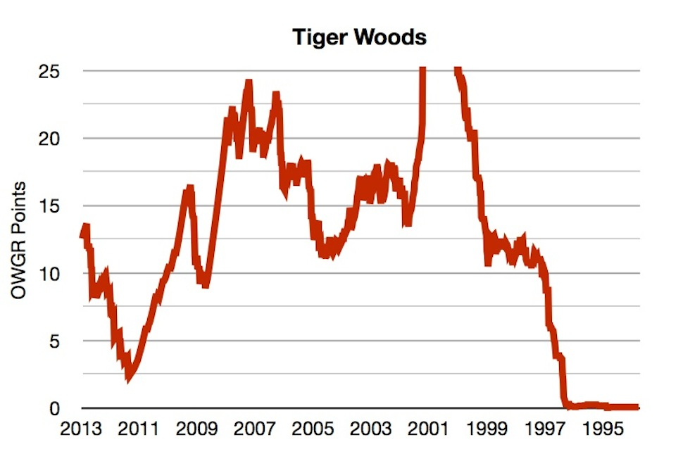 OWGR Graphs July 2013 Tiger Points