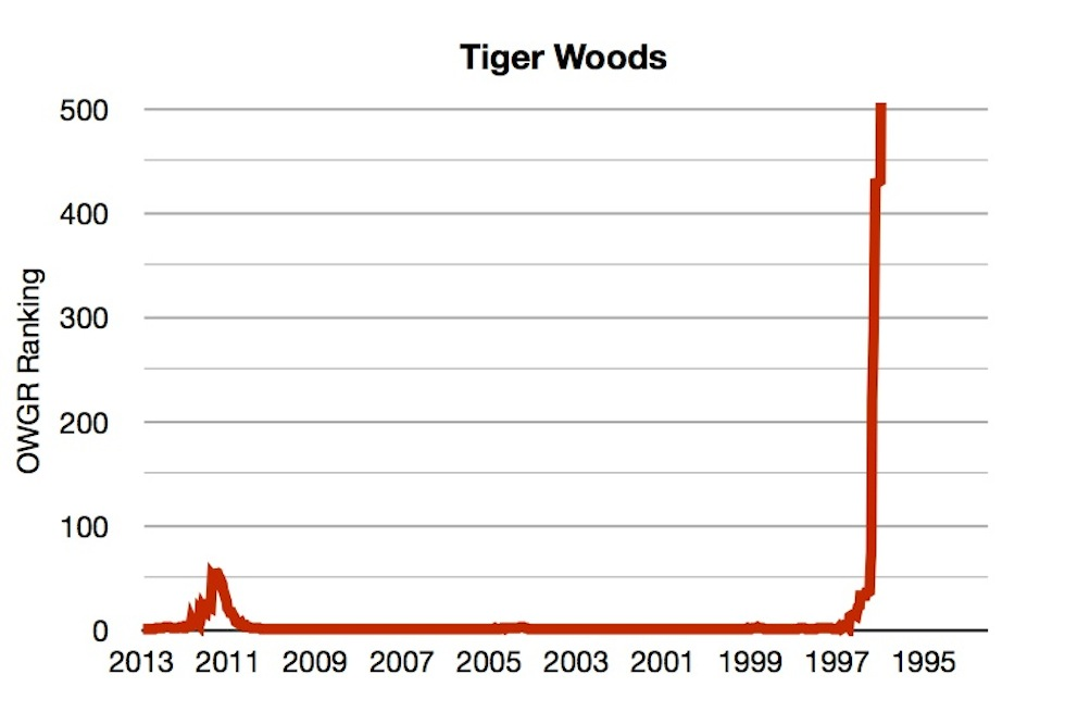 tiger woods ranking
