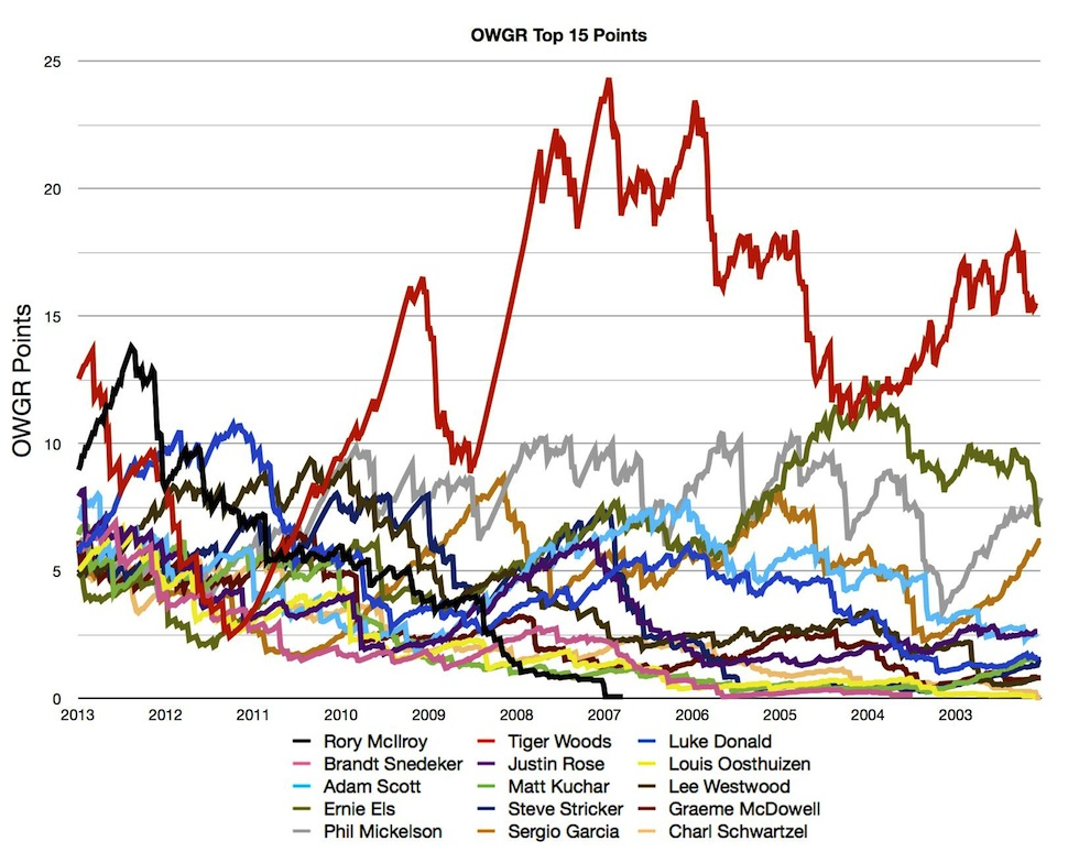 OWGR Graphs July 2013 Top 15 Points
