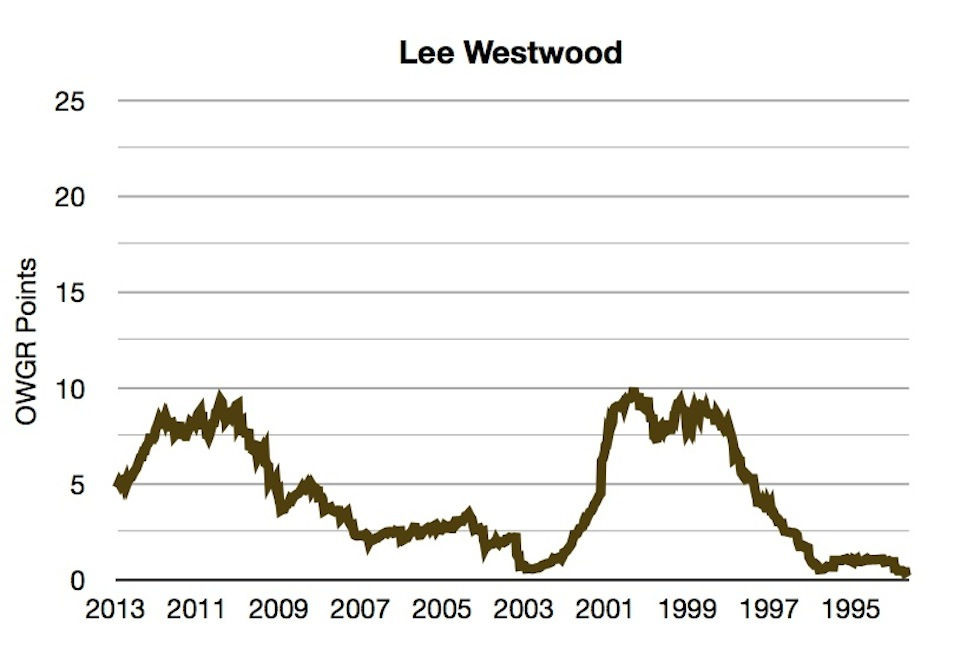 OWGR Graphs July 2013 Westwood Points