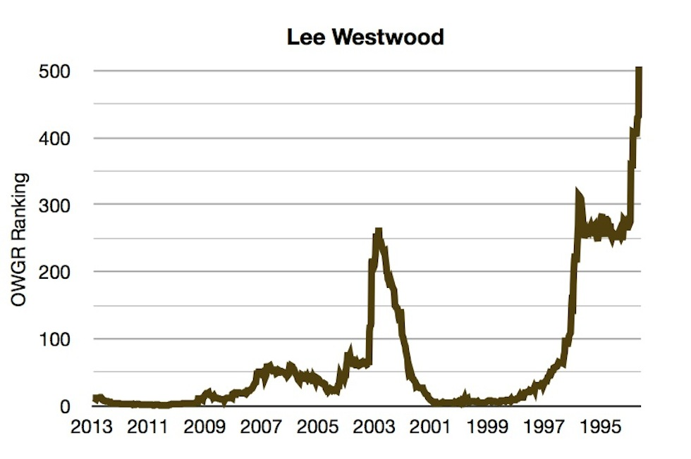 OWGR Graphs July 2013 Westwood Ranking