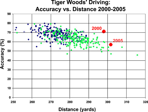 Tiger Woods Driving Comparison