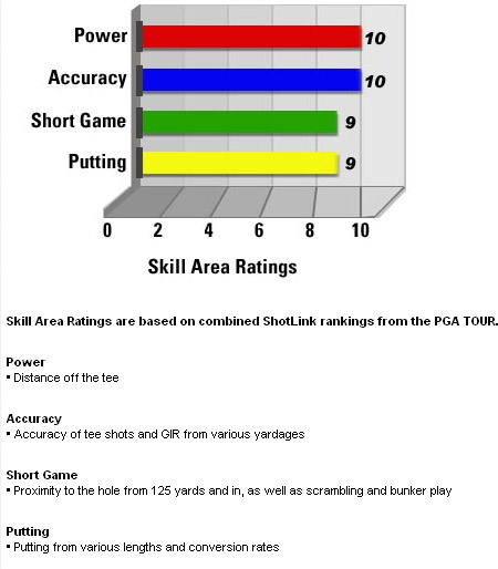 skill_ratings_tiger.bmp