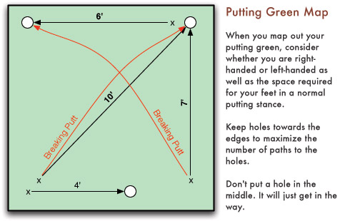 Putting Green Map