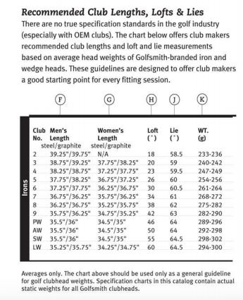 Golf Club Swing Weight Chart