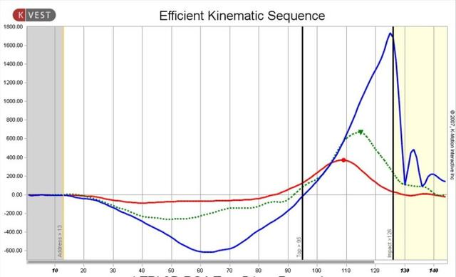 Kinematic Sequence