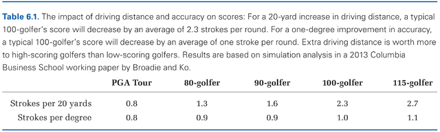 Driving Distance vs. Accuracy Table 6-1