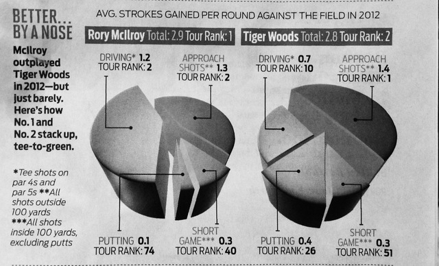 Strokes Gained Tiger Rory 2012