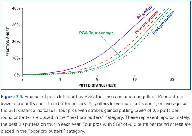 Putts Left Short (Figure 7-4 ESC)