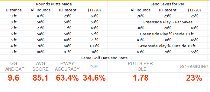 Tracking Spreadsheet Instruction And Playing Tips The Sand Trap Com