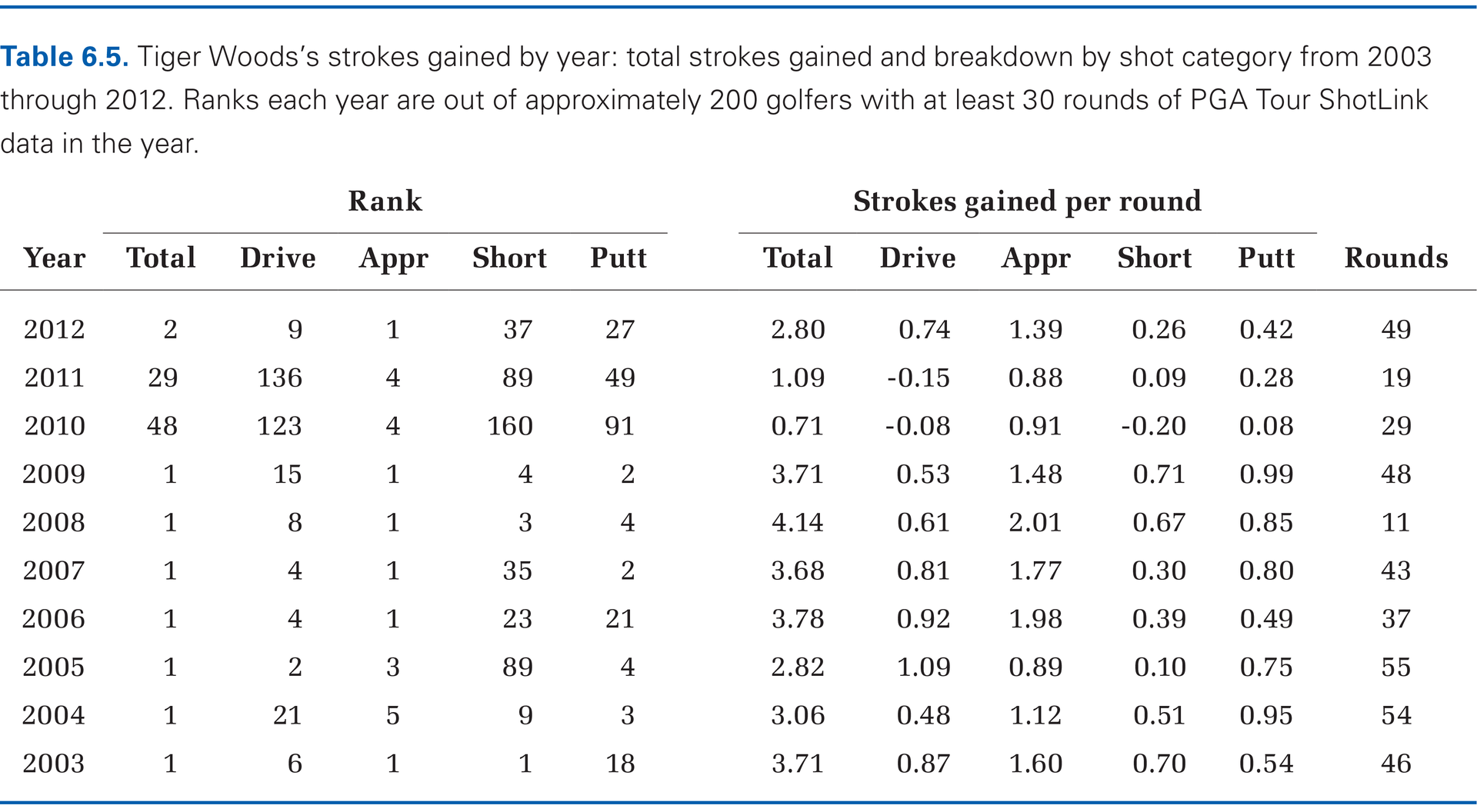 Table 6-5 (PGA Tour Players Strokes Gained)