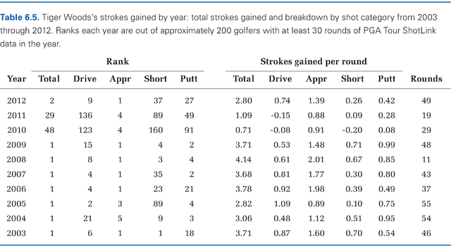 Table 6-5 (Tiger Woods Strokes Gained)