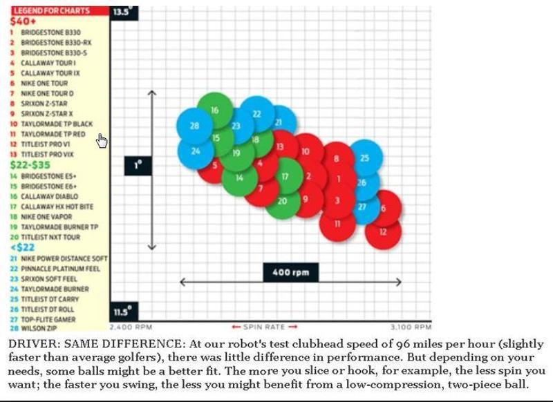 golf digest ball chart - Google Search - Internet Explorer.jpg
