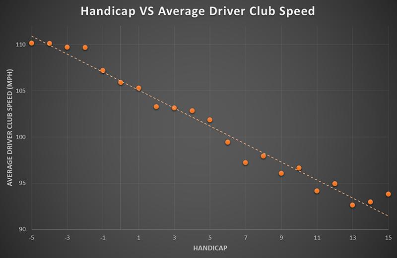 Handicap-vs-average-driver-club-speed.png