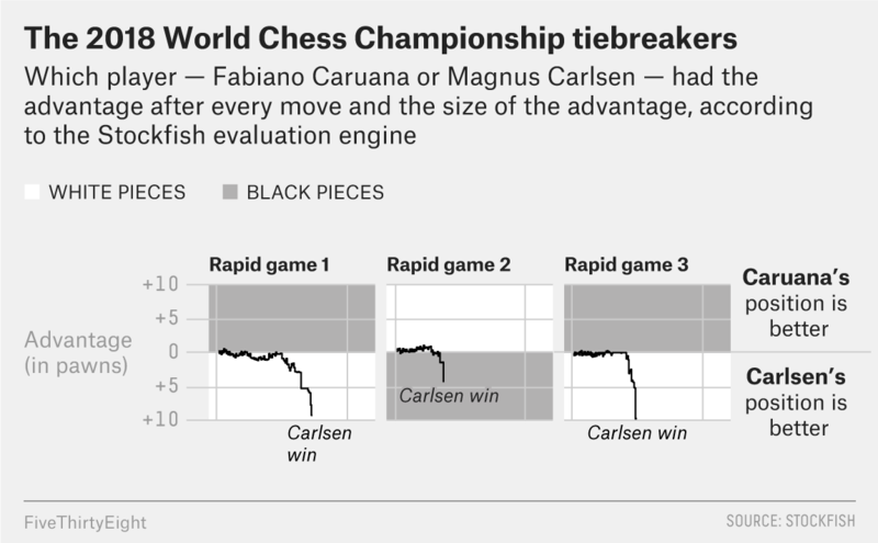 roeder-chess-champ-game-tiebreaker1.png