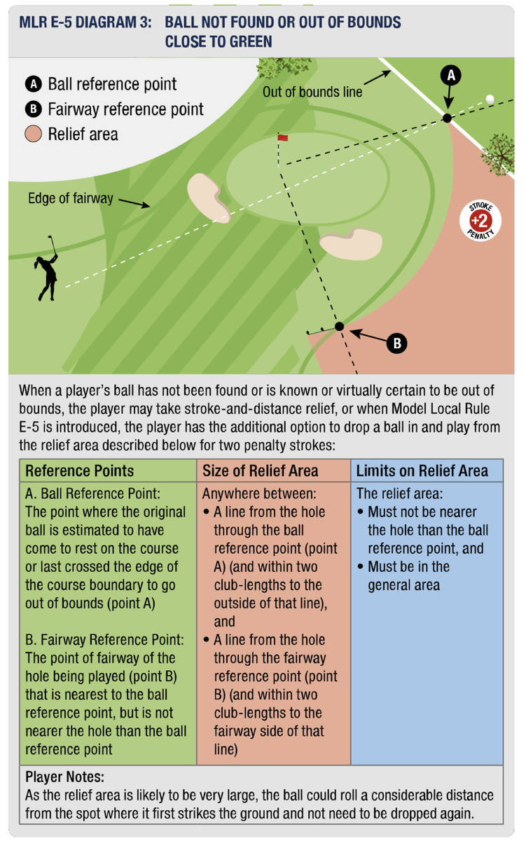 Out of Bounds on Par 3 With New Local Rule in Effect ...