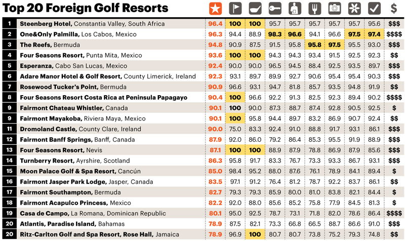 top-20-foreign-golf-resorts.jpg