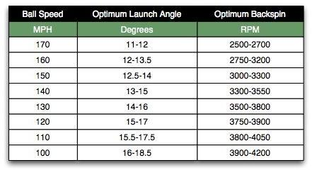 Launch Monitor Numbers Can Someone Tell Me What Loft Of