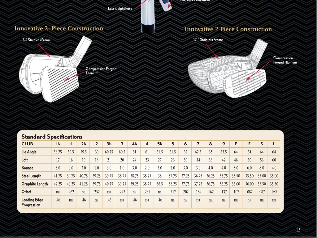 Ben Hogan Edge Irons user reviews : 4.1 out of 5 - 44 ...